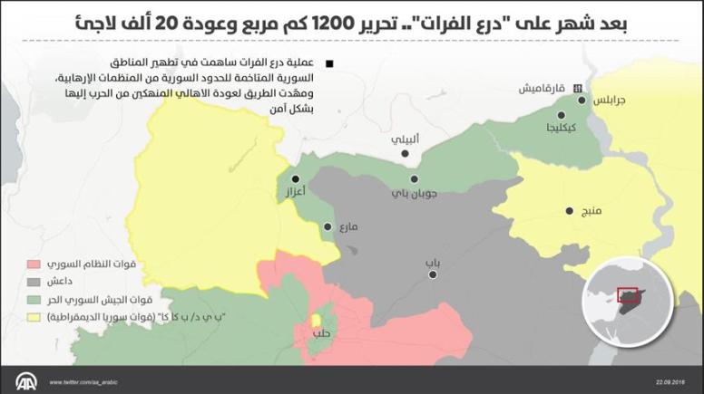 euprateshield-progress-map