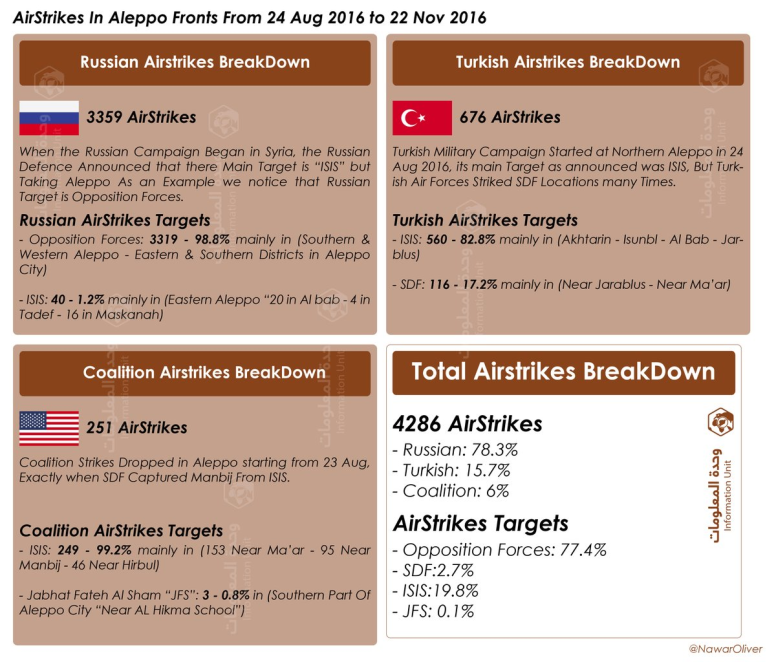 airstrikes-augut_nov_16