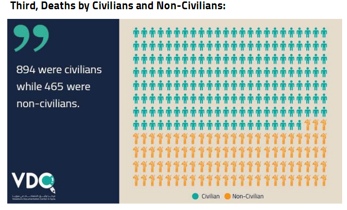 deaths-by-civilians-non-civilians