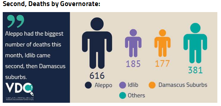 deaths-by-governorate