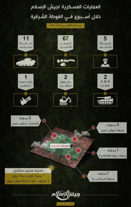 Guerre Civile en Syrie ( LISEZ LE PREMIER POST ! ) - Statut spécial  - - Page 39 C4npqwjwaaibave